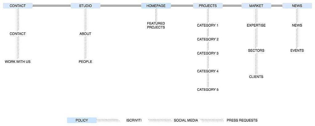 Esempio di struttura di un sito web per architetti